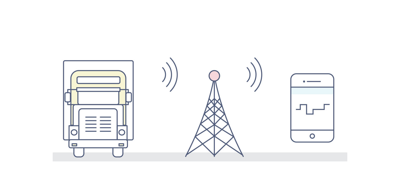 ELDs that use Cellular-based connection depend on cellular coverage in an area which is a big compliance risk