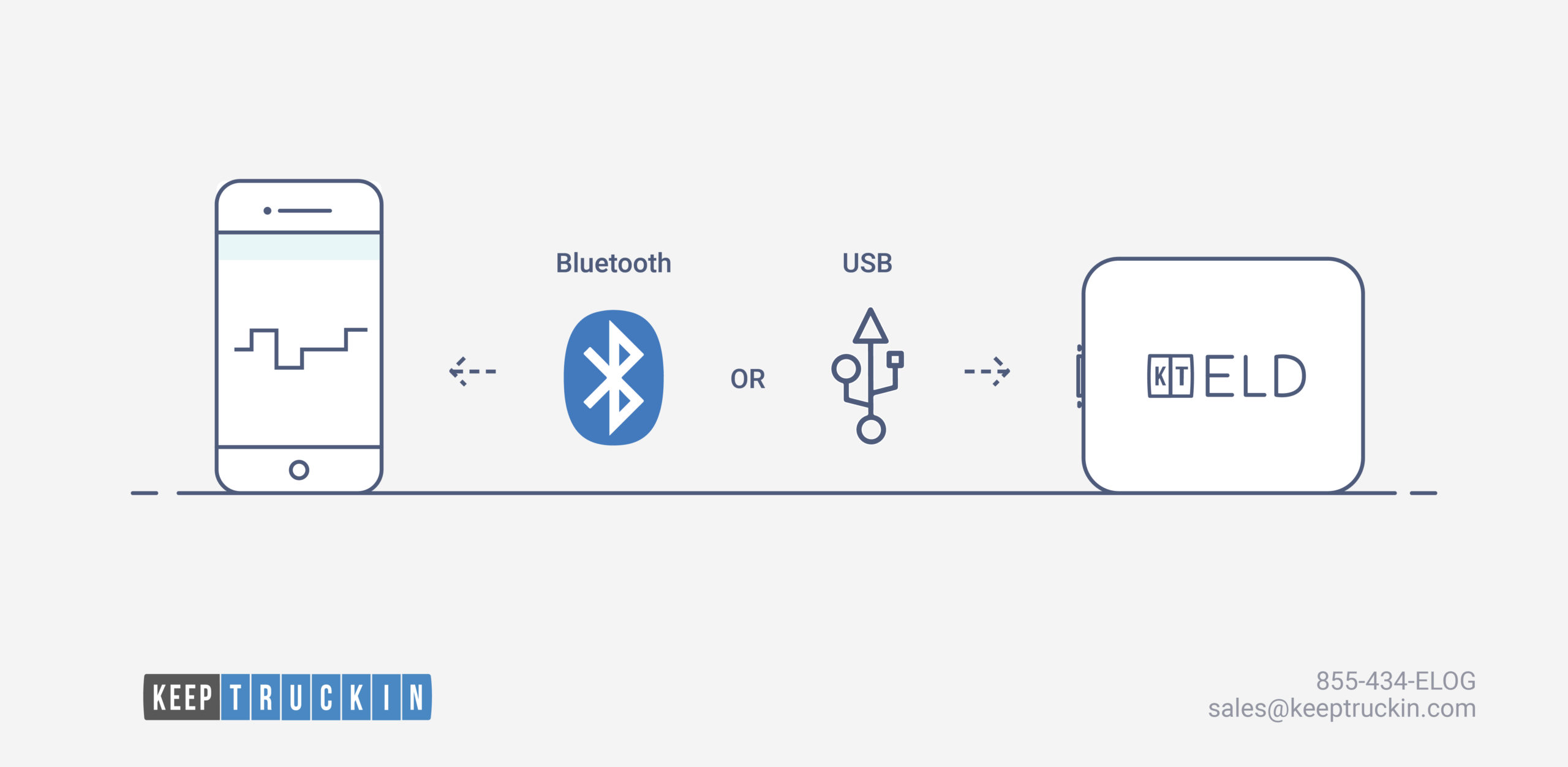 KeepTruckin Adds USB Connectivity to Help You Stay Compliant