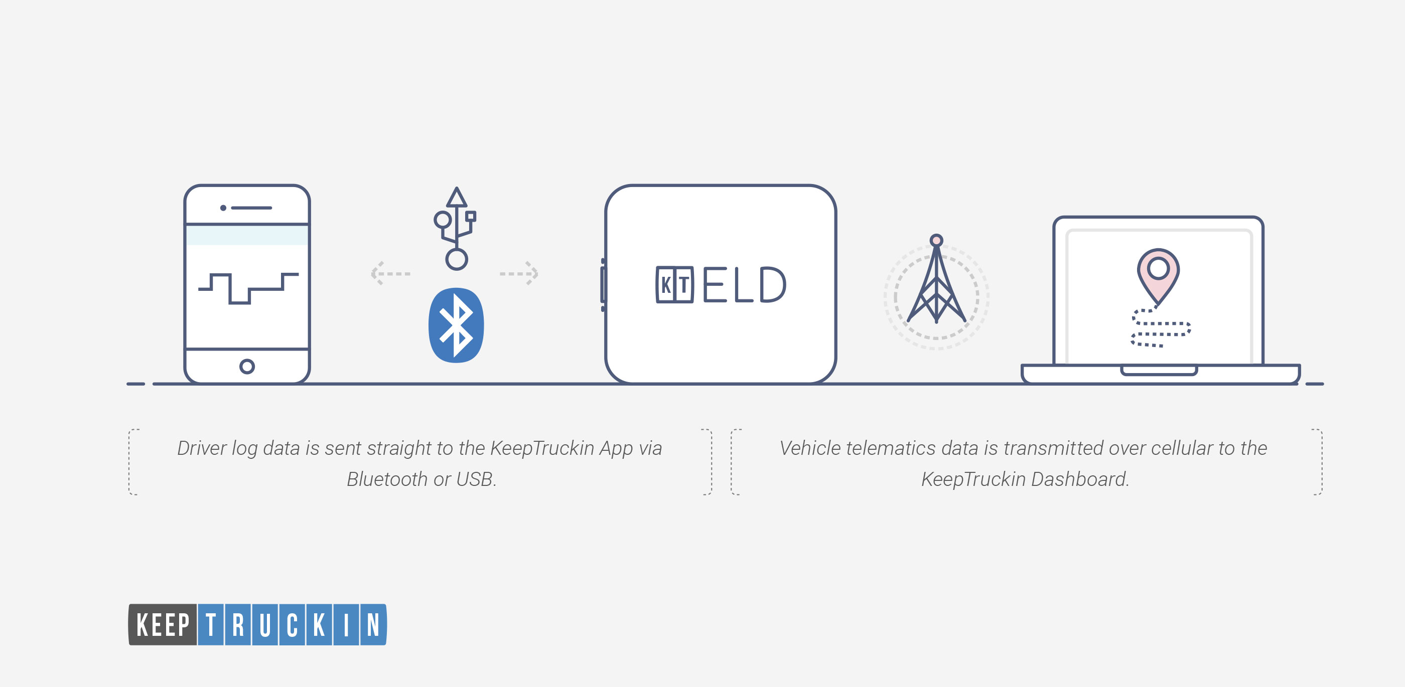 Announcing the KeepTruckin ELD with Cellular