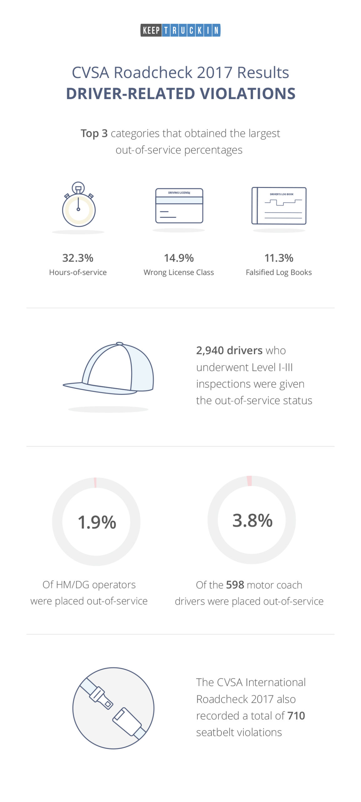CVSA International Roadcheck 2017 Results: Driver Violations [Infographic]