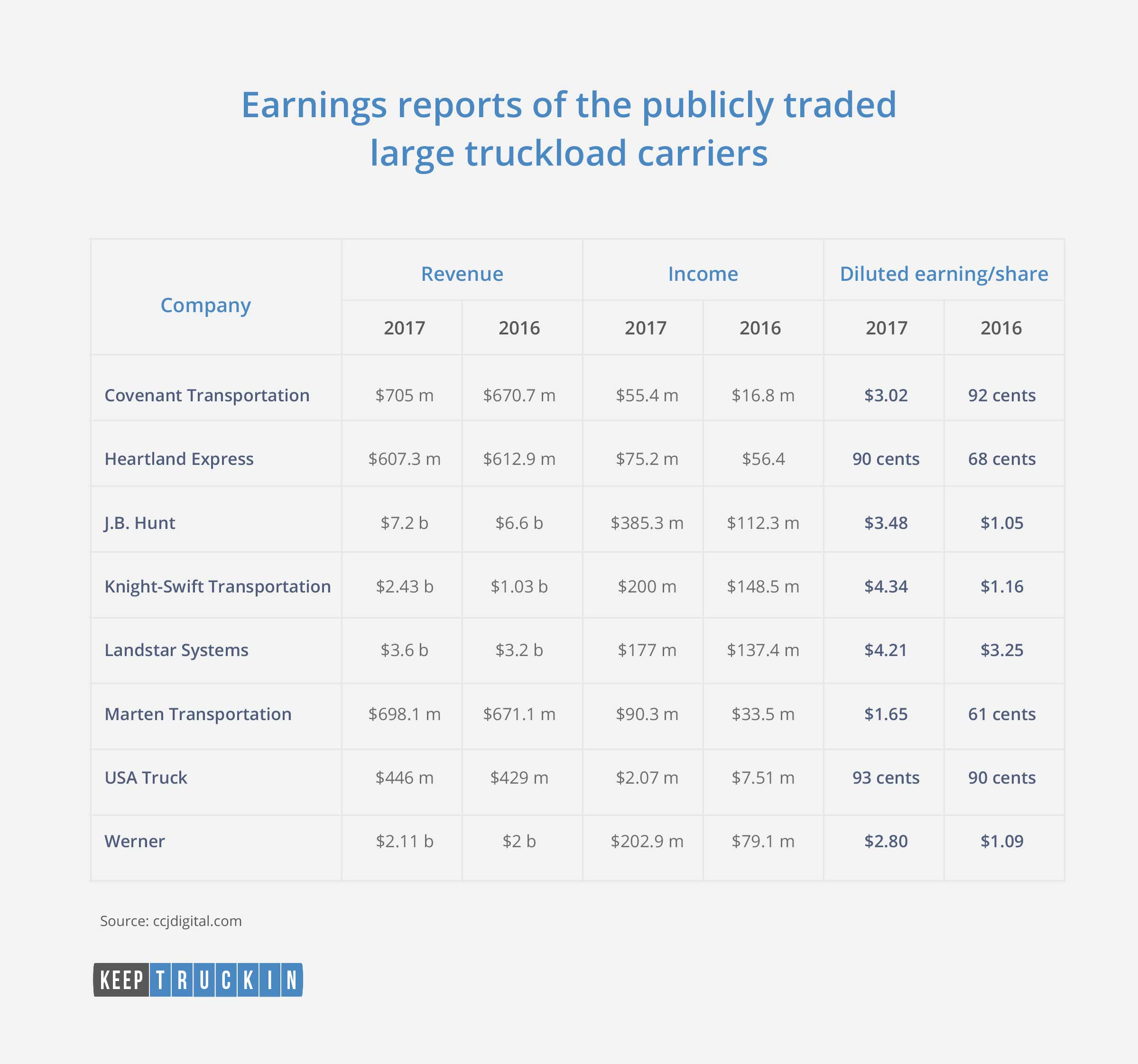 Earnings reported by carriers