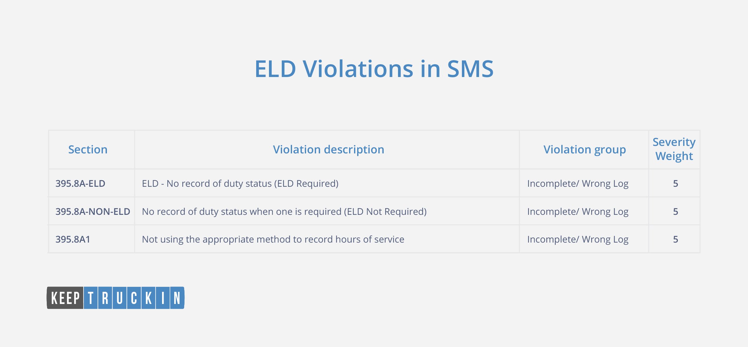 3 new ELD violations with violation severity weight