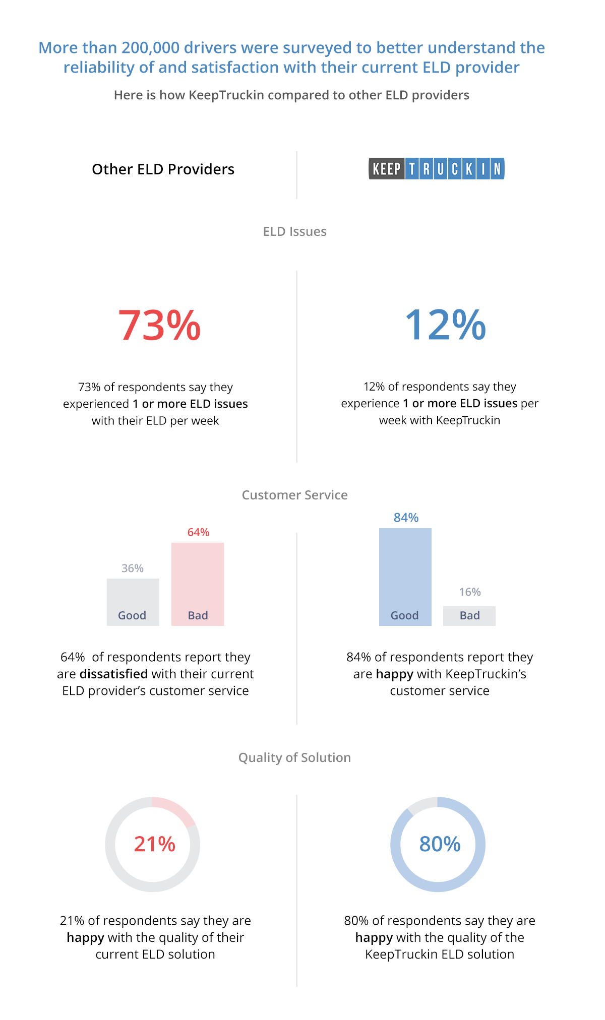 Buy Out Infographic - KeepTruckin Shifting Gears Program Survey