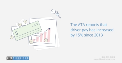 The ATA reports that driver pay has increased by 15% since 2013