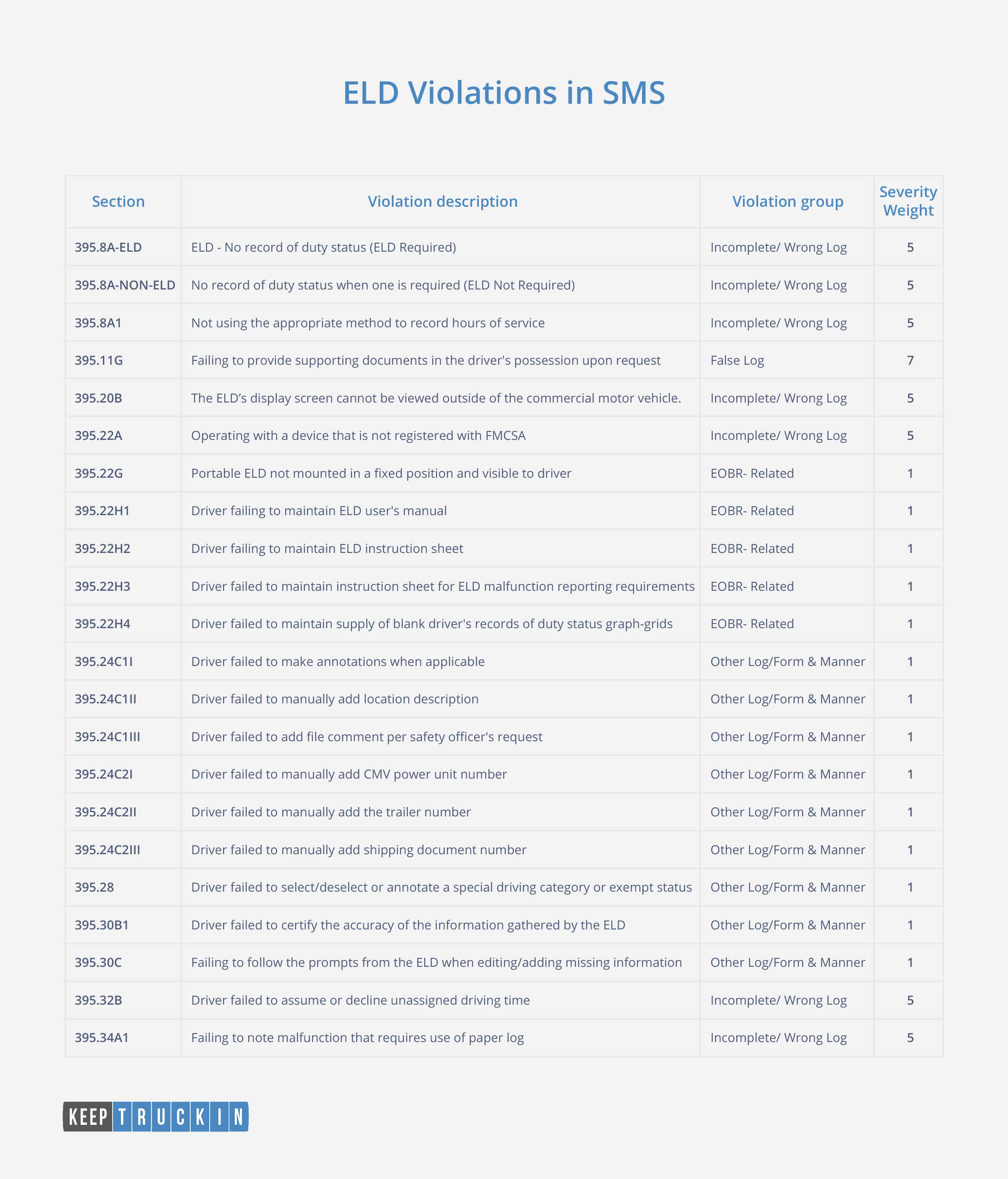 22 ELD related violations - SMS scores - infographic