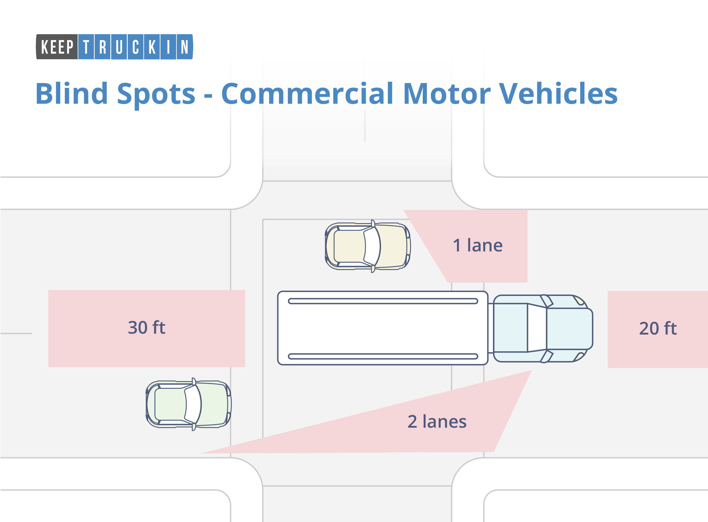 Blind Spots - Infographic