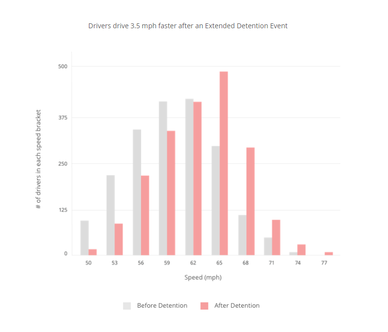 Difference between driving speed before detention and after detention