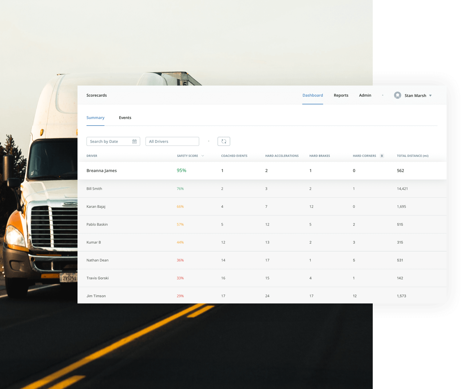 drivers ranking in dashboard