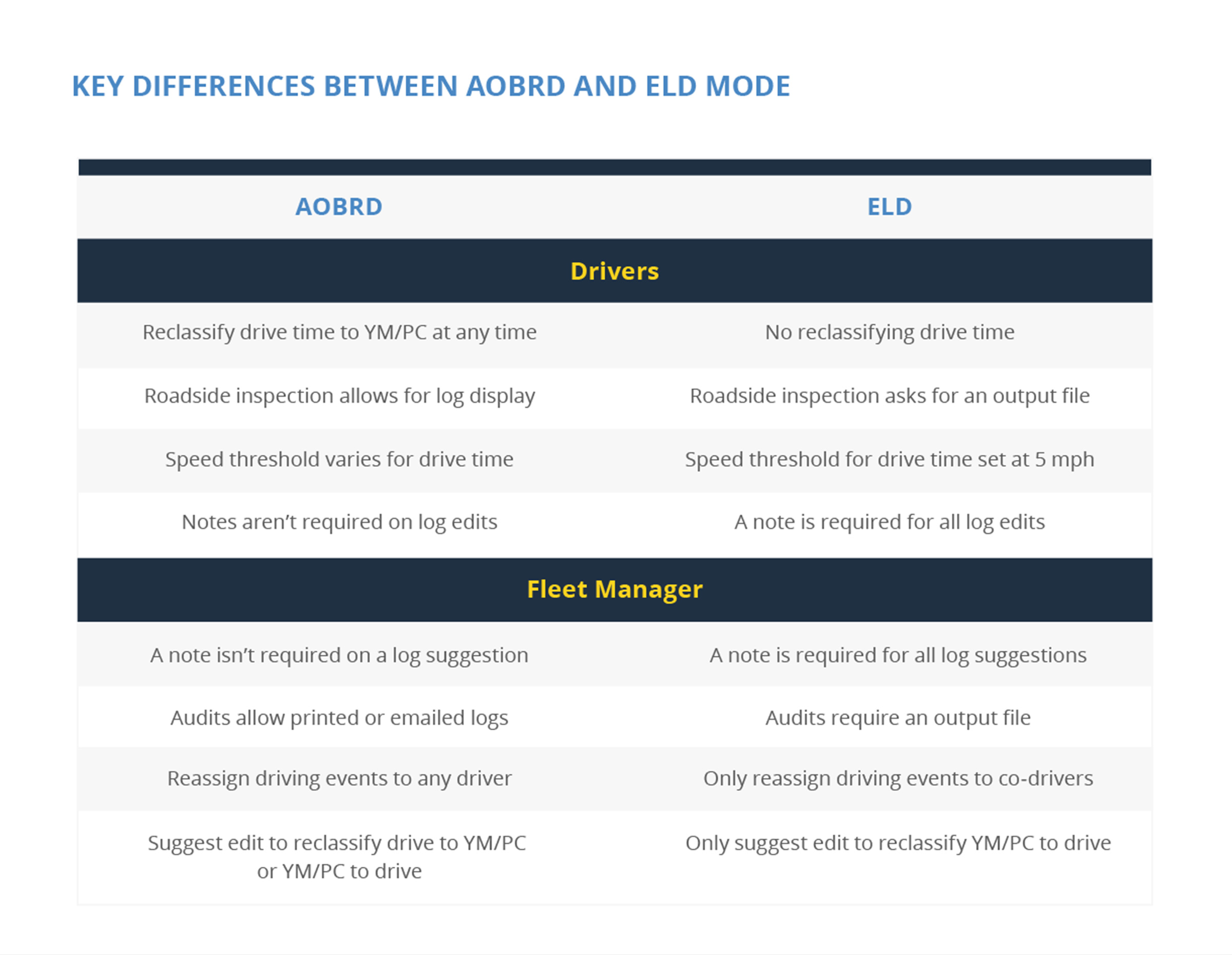 Differences between ELD and AOBRD modes