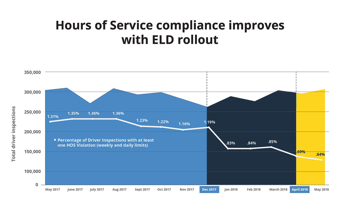 Hours of Service compliance improved after ELD mandate